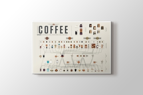 Coffee Chart görseli.