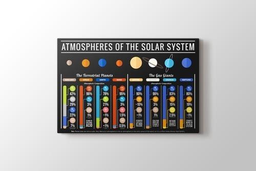 Atmospheres of Solar System görseli.