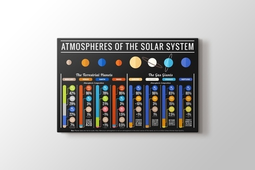 Atmospheres of Solar System görseli.